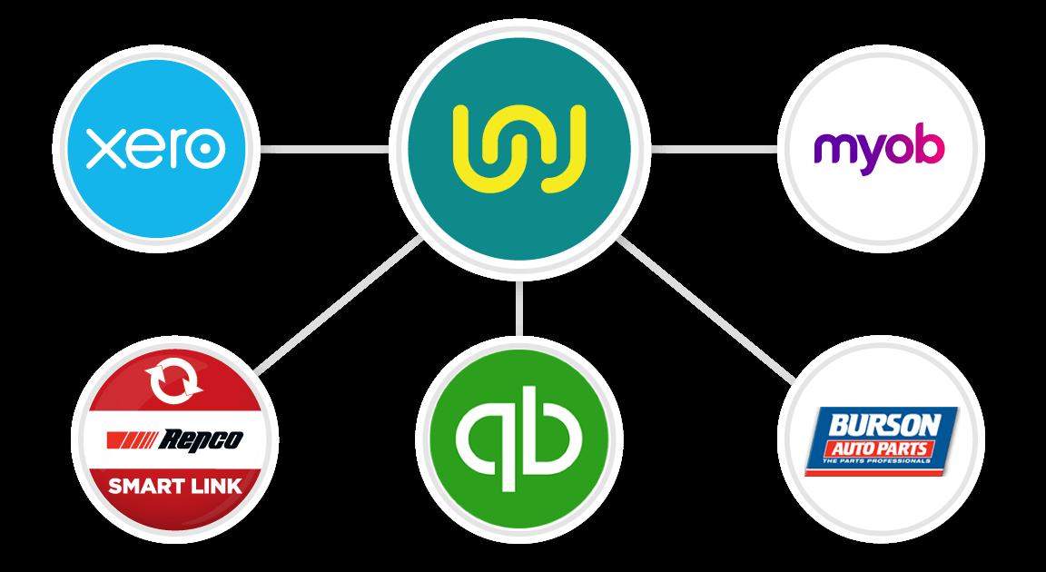 Integrations-Banner-au